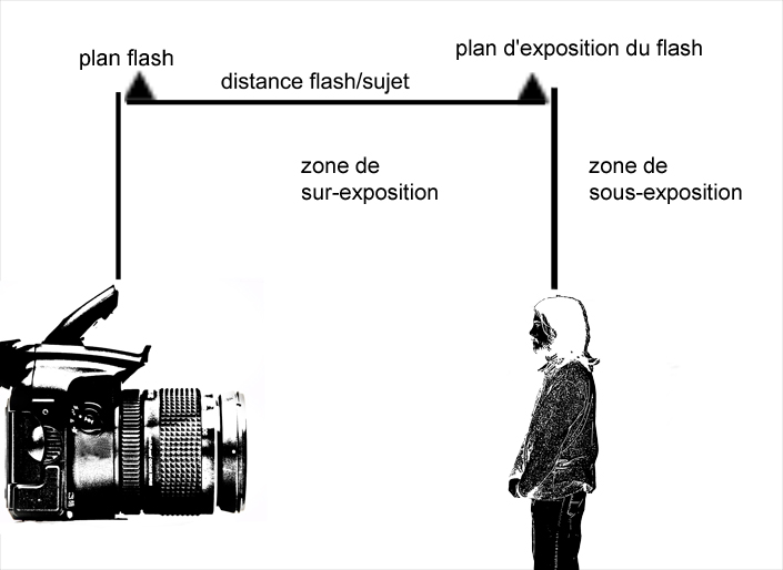 plan d'exposition d'un flash
